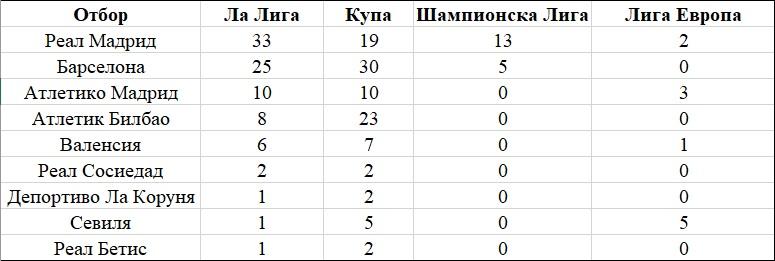 2 - Най - успешните отбори в големите европейски лиги