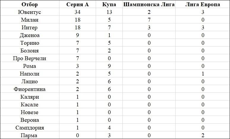 3 - Най - успешните отбори в големите европейски лиги