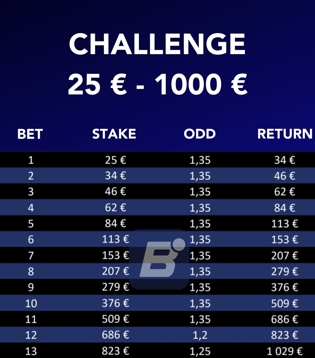 25 to 1000 betting challenge twitter sign sports betting teaser strategy games